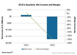 uploads/2015/05/Net-income-and-margin61.jpg