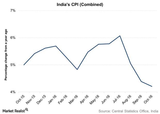 uploads///Indias CPI Combined