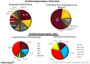 uploads///Portfolio segmentation