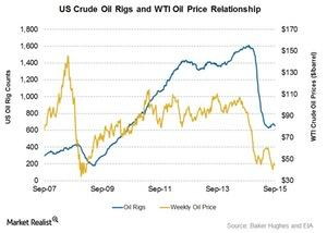 uploads///Oil price and rig count