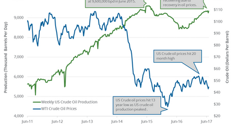 uploads/2017/07/Weekly-US-crude-oil-production-1.png