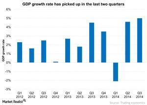 uploads/2014/12/GDP-growth-rate-has-picked-up-in-the-last-two-quarters-2014-12-241.jpg