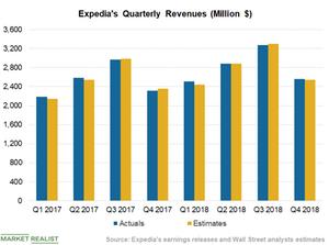 uploads/2019/02/Chart-2-Revenues-1.png