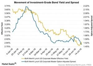 uploads/2016/07/Movement-of-Investment-Grade-Bond-Yield-and-Spread-2016-07-19-1.jpg