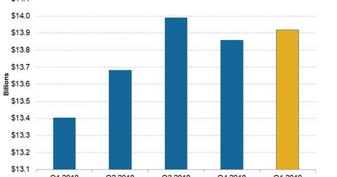 uploads/2019/04/Telecom-ATT-1Q19-Wireless-Service-Revenue-1.png