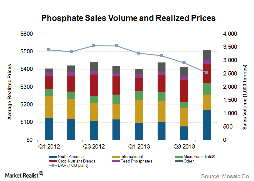 uploads///Phosphate Sales Volume and Realized Prices