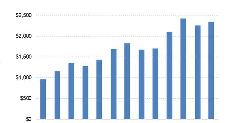 uploads/2015/04/DHI-Revenues.png