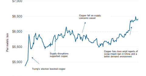uploads/2017/08/part-2-copper-price-2-1.png