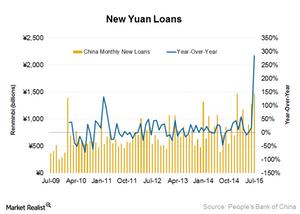 uploads/2015/08/New-yuan-loans21.png