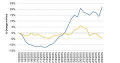 uploads///Performance of Volkswagen vs Daimler Since November
