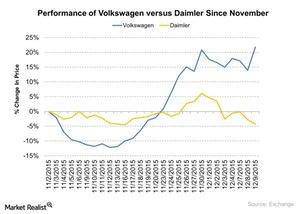 uploads/2015/12/Performance-of-Volkswagen-vs-Daimler-Since-November-2015-12-101.jpg
