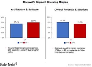 uploads///segment operating margins
