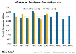 uploads/2016/10/GE-Revenues-1.png