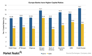 uploads/2015/10/Capital-ratios-US-vs-Euro1.png