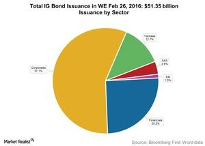 uploads/2016/03/Total-IG-Bond-Issuance-in-WE-Feb-26-20161.jpg