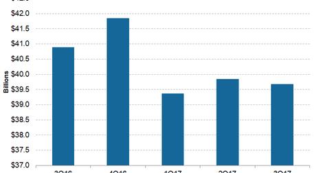 uploads/2017/12/Telecom-ATT-3Q17-Adjusted-Revenue-1.png