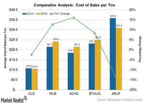 uploads/2016/09/cost-per-ton-1.png