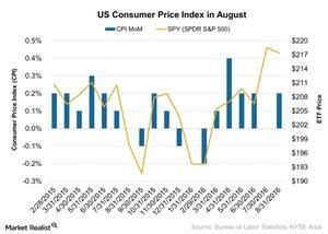 uploads/2016/09/US-Consumer-Price-Index-in-August-2016-09-19-1.jpg