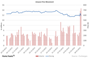 uploads///Amazon Price movement