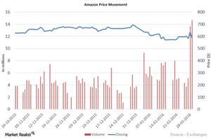 uploads/2016/02/Amazon-Price-movement1.png