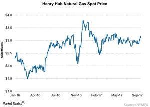 uploads/2017/09/Henry-Hub-Natural-Gas-Spot-Price-2017-09-30-1.jpg