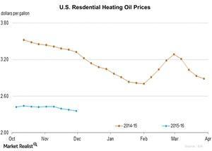 uploads/2015/12/U.S.-Resdential-Heating-Oil-Prices-2015-12-041.jpg