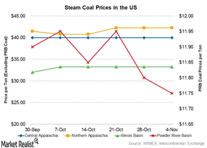 uploads/2016/11/coal-prices-2-1.png