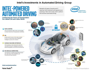 uploads///A_Semiconductors_INTC Automated Driving Group