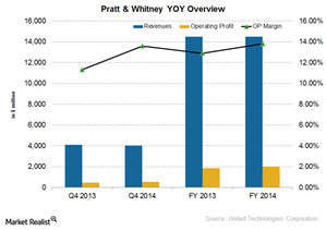 uploads/2015/01/UTX-Pratt-whitney1.png