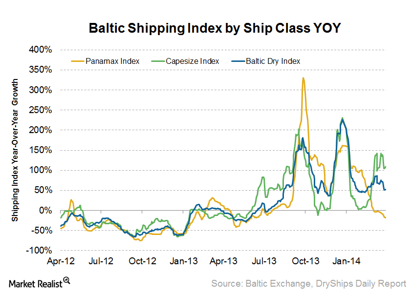 uploads///Baltic Dry Index YOY