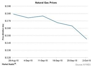 uploads/2015/10/natural-gas-prices1.jpg