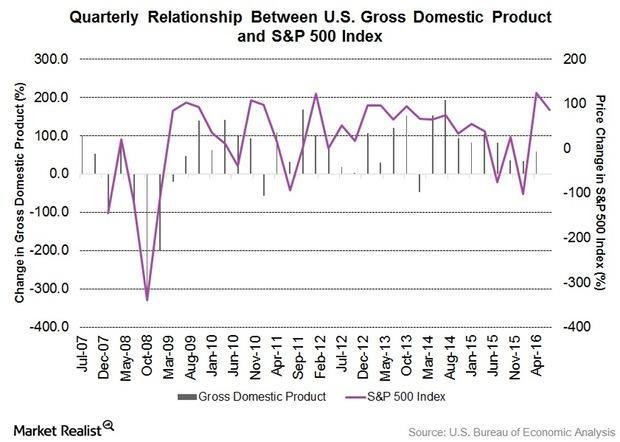 uploads///GDP SP  Index