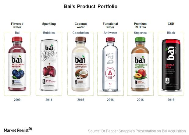uploads///Bai products