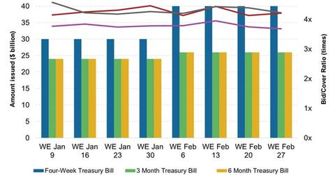 uploads/2015/03/Weekly-T-Bill-Issuance-and-Bid-Cover-Ratio1.jpg