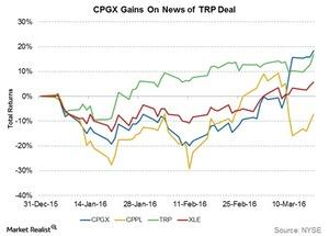 uploads///cpgx gains on news of trp deal