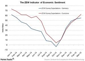 uploads/2015/03/ZEW-economic-sentiment-indicator1.jpg