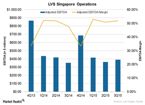 uploads/2015/10/LVS-Singapore-Operations1.png