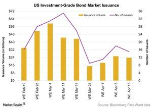 uploads/2016/04/US-Investment-Grade-Bond-Market-Issuance-2016-04-191.jpg