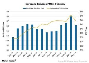 uploads///Eurozone Services PMI in February
