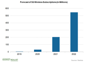 uploads///forecast of G wireless subscriptions