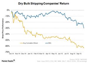 uploads/2015/09/Dry-bulk-shipping-return1.png