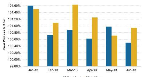 uploads/2013/06/High-Yield-Bond-Break-Prices-2013-06-20.jpg