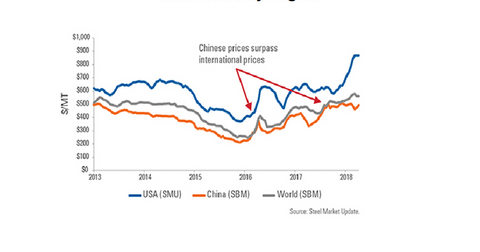 uploads/2018/07/China-Steel-prices-2.png