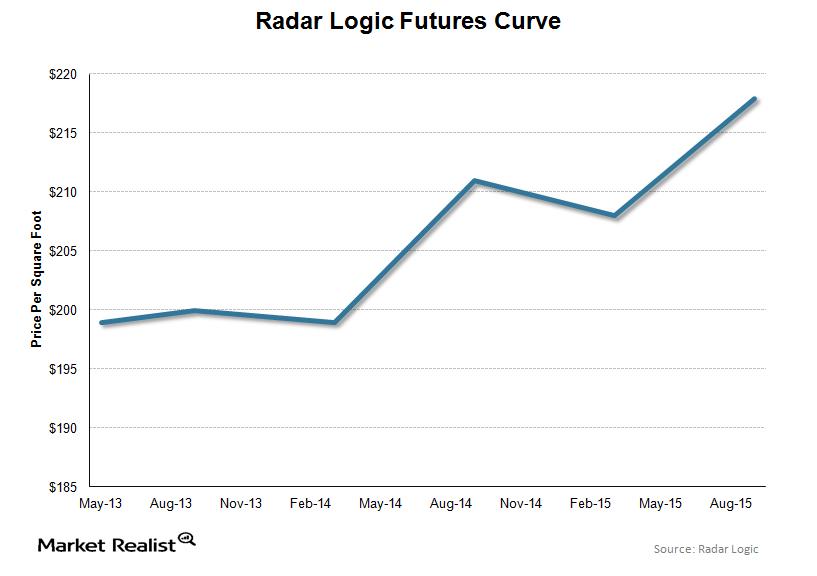 uploads///Radar Logic Futures Curve