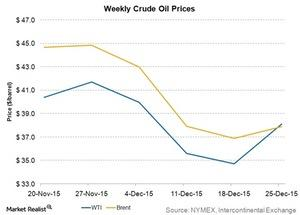 uploads/2015/12/weekly-crude-oil-prices41.jpg