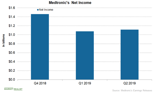 uploads///MDT net income