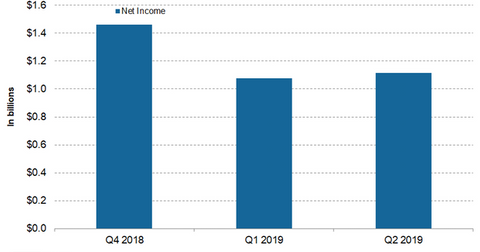 uploads/2018/12/MDT-net-income-1.png