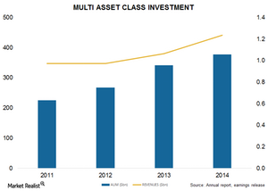 uploads/2015/01/Multi-asset-class21.png