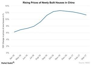 uploads///Rising Prices of Newly Built Houses in China