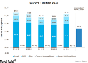 uploads///total cost stack